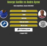 George Saville vs Andre Ayew h2h player stats