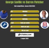 George Saville vs Darren Fletcher h2h player stats