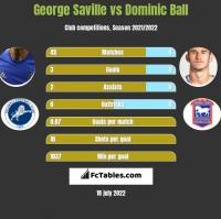 George Saville vs Dominic Ball h2h player stats