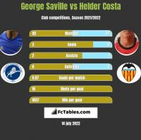 George Saville vs Helder Costa h2h player stats