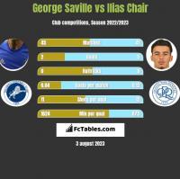 George Saville vs Ilias Chair h2h player stats