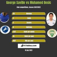 George Saville vs Muhamed Besic h2h player stats