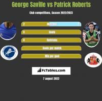 George Saville vs Patrick Roberts h2h player stats