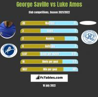 George Saville vs Luke Amos h2h player stats