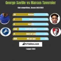 George Saville vs Marcus Tavernier h2h player stats