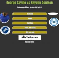George Saville vs Hayden Coulson h2h player stats