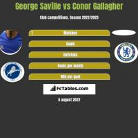 George Saville vs Conor Gallagher h2h player stats