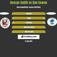 George Smith vs Dan Cowan h2h player stats