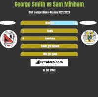 George Smith vs Sam Miniham h2h player stats