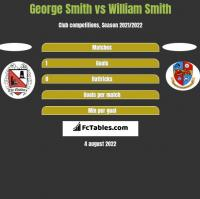 George Smith vs William Smith h2h player stats
