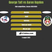 George Taft vs Aaron Hayden h2h player stats