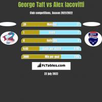 George Taft vs Alex Iacovitti h2h player stats