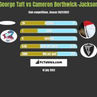 George Taft vs Cameron Borthwick-Jackson h2h player stats