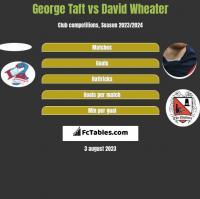 George Taft vs David Wheater h2h player stats