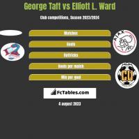 George Taft vs Elliott L. Ward h2h player stats
