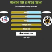 George Taft vs Greg Taylor h2h player stats