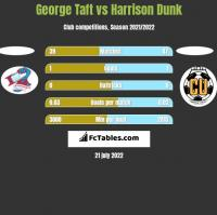 George Taft vs Harrison Dunk h2h player stats
