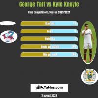 George Taft vs Kyle Knoyle h2h player stats