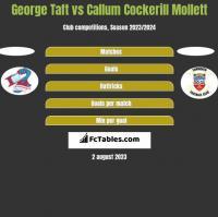 George Taft vs Callum Cockerill Mollett h2h player stats