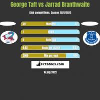 George Taft vs Jarrad Branthwaite h2h player stats