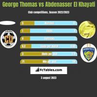 George Thomas vs Abdenasser El Khayati h2h player stats
