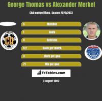 George Thomas vs Alexander Merkel h2h player stats