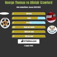 George Thomas vs Alistair Crawford h2h player stats