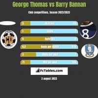 George Thomas vs Barry Bannan h2h player stats
