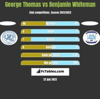George Thomas vs Benjamin Whiteman h2h player stats