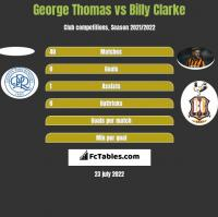George Thomas vs Billy Clarke h2h player stats