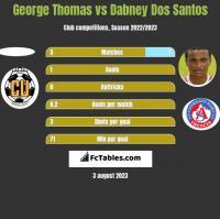 George Thomas vs Dabney Dos Santos h2h player stats