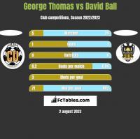 George Thomas vs David Ball h2h player stats