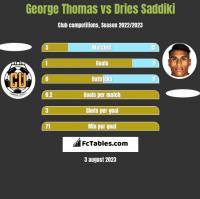 George Thomas vs Dries Saddiki h2h player stats