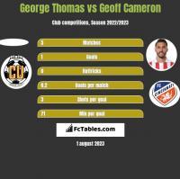 George Thomas vs Geoff Cameron h2h player stats