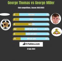 George Thomas vs George Miller h2h player stats