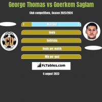 George Thomas vs Goerkem Saglam h2h player stats