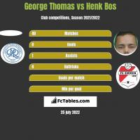 George Thomas vs Henk Bos h2h player stats