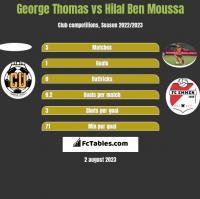 George Thomas vs Hilal Ben Moussa h2h player stats