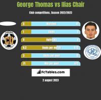 George Thomas vs Ilias Chair h2h player stats