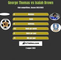 George Thomas vs Isaiah Brown h2h player stats