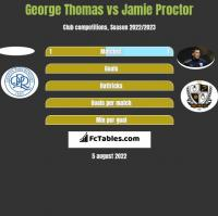 George Thomas vs Jamie Proctor h2h player stats