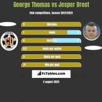 George Thomas vs Jesper Drost h2h player stats