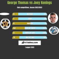 George Thomas vs Joey Konings h2h player stats