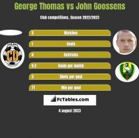 George Thomas vs John Goossens h2h player stats