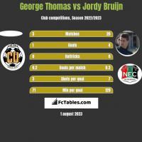 George Thomas vs Jordy Bruijn h2h player stats