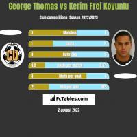 George Thomas vs Kerim Frei Koyunlu h2h player stats