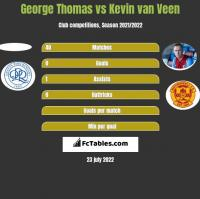 George Thomas vs Kevin van Veen h2h player stats