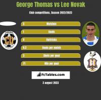 George Thomas vs Lee Novak h2h player stats