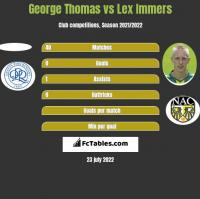 George Thomas vs Lex Immers h2h player stats