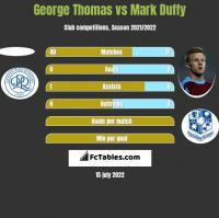 George Thomas vs Mark Duffy h2h player stats